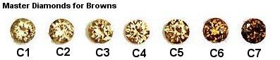 Brown Diamond Color Chart