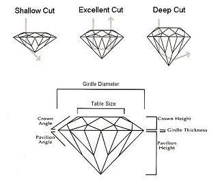 diamond_cut_grading
